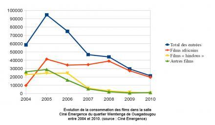 Évolution de la consommation des films dans la salle Ciné Émergence du quartier Wemtenga de Ouagadougou entre 2004 et 2010. (source : Ciné Émergence)